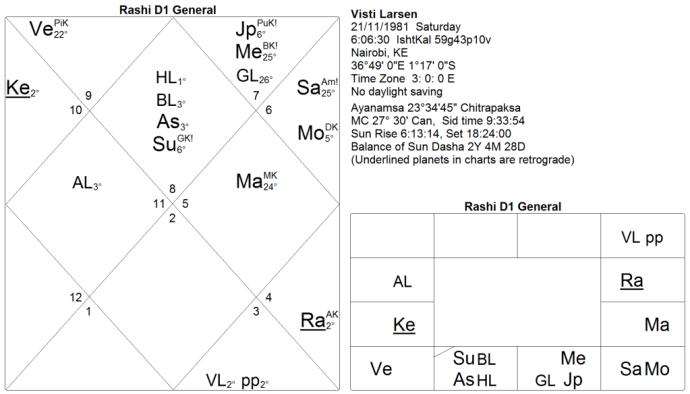 Kala Sarpa Yoga chart 5