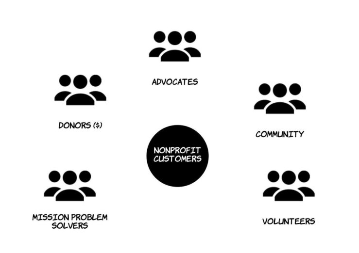 Chart 1:    Nonprofit Supporters