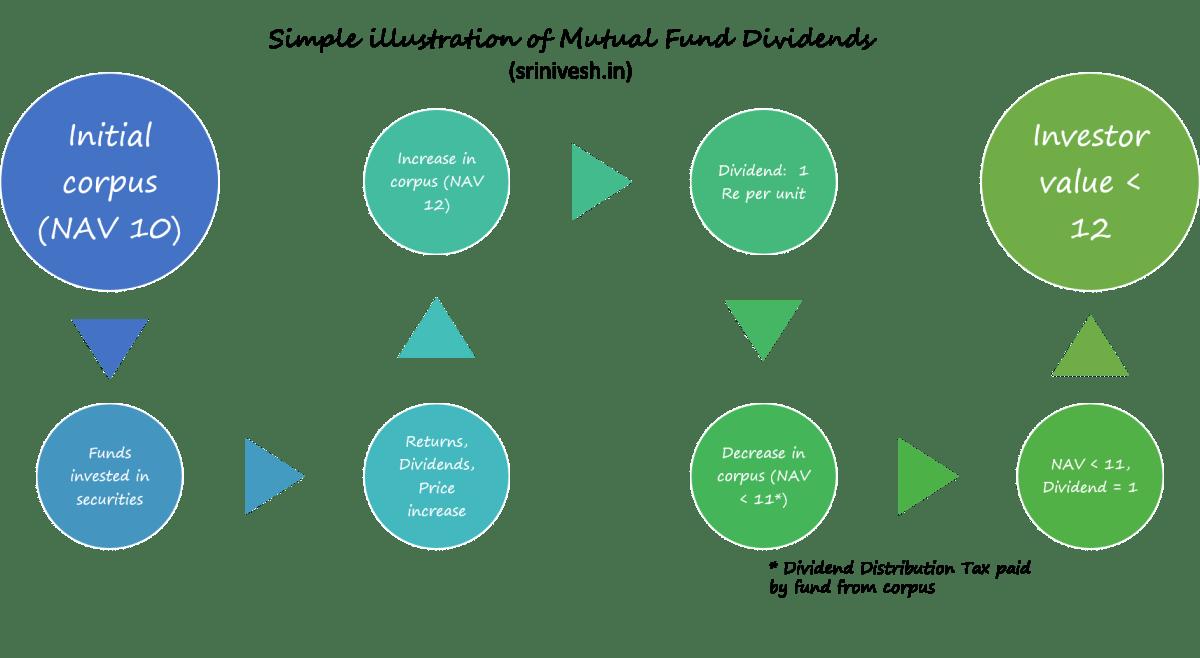 dividend_flow.png