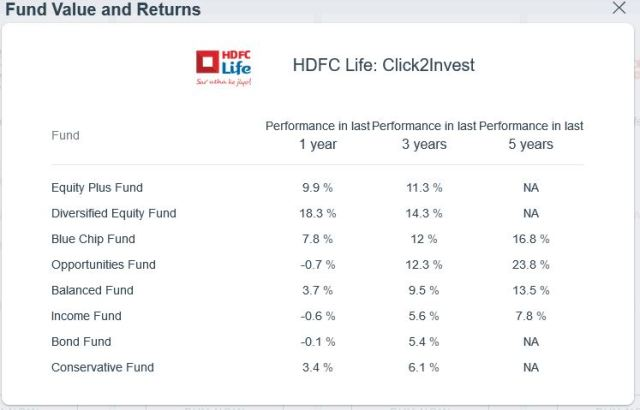 LTCG on equity does not make ULIPs better