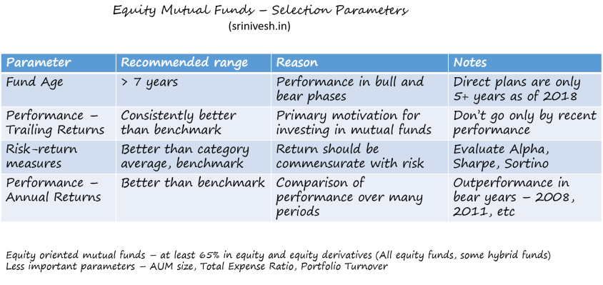 Best Mutual Funds - Selection Guide