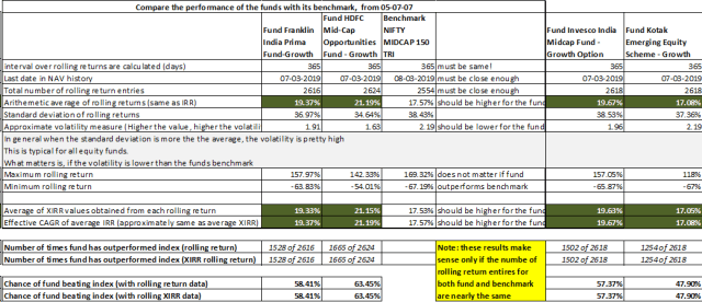 Best Mutual Funds - Selection using DIY Criteria 1