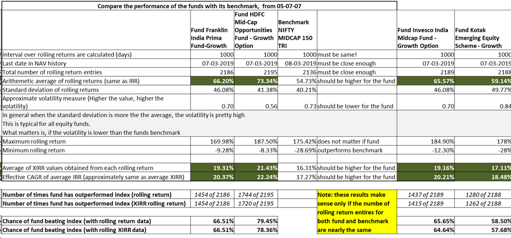Best Mutual Funds - Selection using DIY Criteria 2