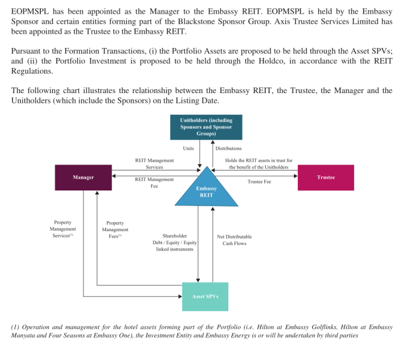 Structure of Embassy Office Parks REIT