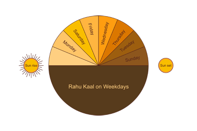 Rahu Kalam Myths, Realities and Time Calculation