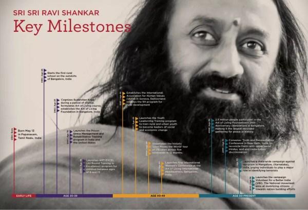 Sri-Sri-Timeline-infographic-R2