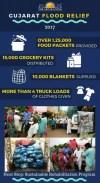 Gujarat Relief efforts statistics
