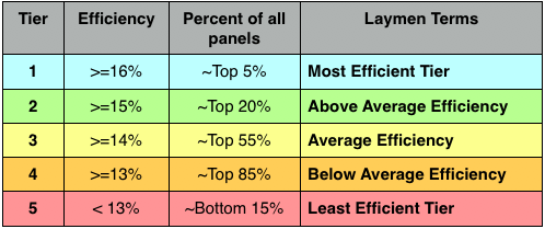Solar panel efficiency tiers Explanation