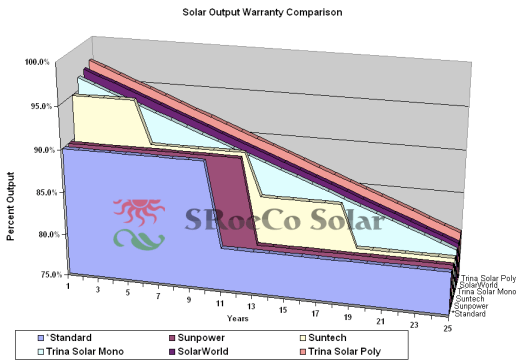 Solar Panel Output Loss Comparison