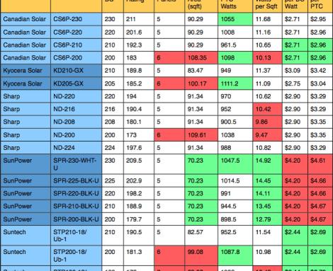 Solar Panel Comparison Chart