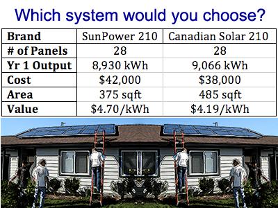 Solar Value Comparison Chart