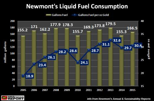 Newmont-Liquid-Fuel-Consumption-2005-2015NEW