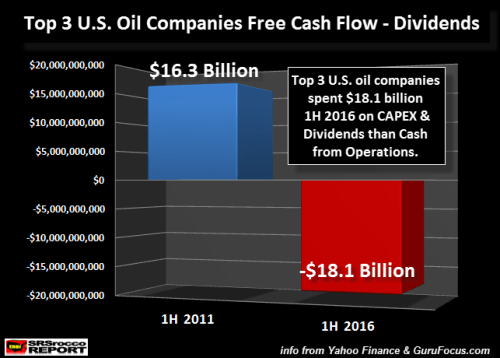Top-3-U.S.-Oil-Companies-Free-Cash-Flow-Minus-Dividends