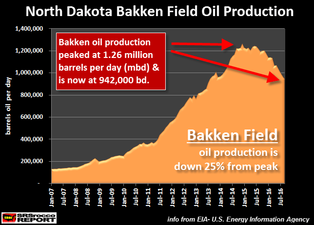 bakken-field-oil-production-sept-2016