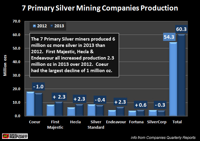 7 Primary Silver Mining Companies Production