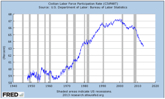 FRED Civilian Labor Force Participation Rate