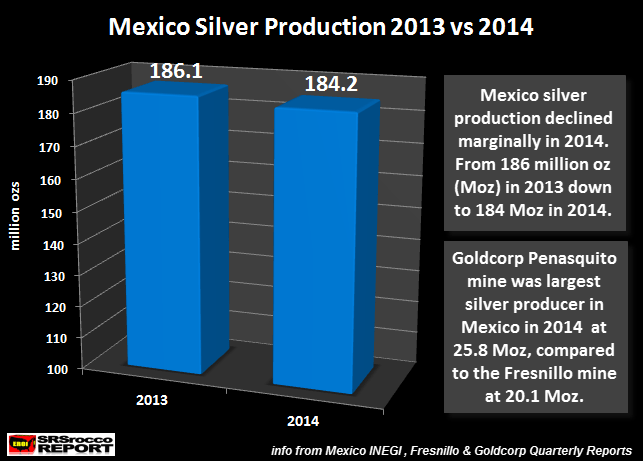 Mexique Argent 2013 vs production 2014