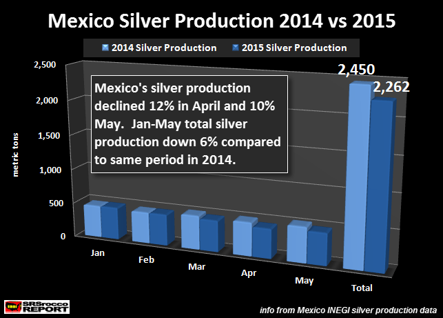 Mexico Silver Production Jan-May 2015