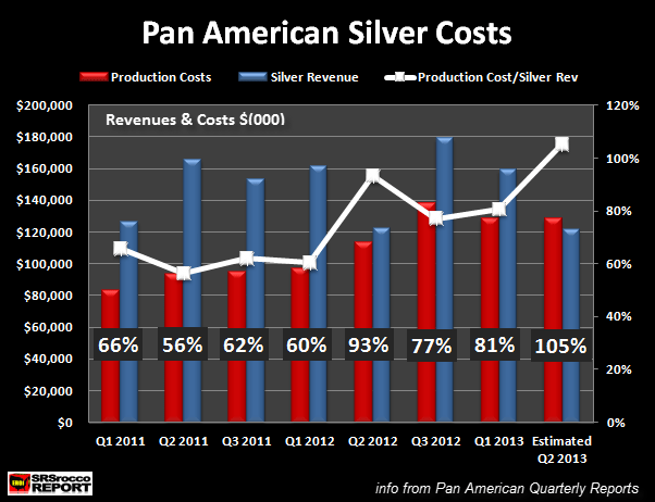 Pan American Silver Costs