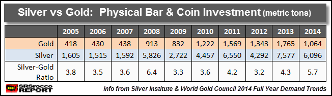 Silver vs Gold Investment TABLE