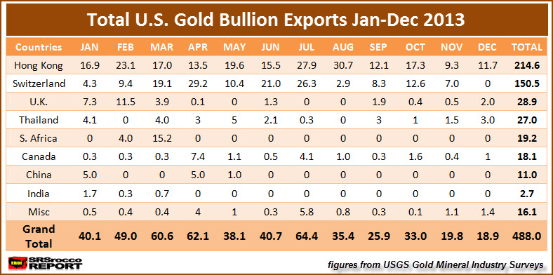 Total U.S. Gold Bullion Exports Jan-Dec 2013