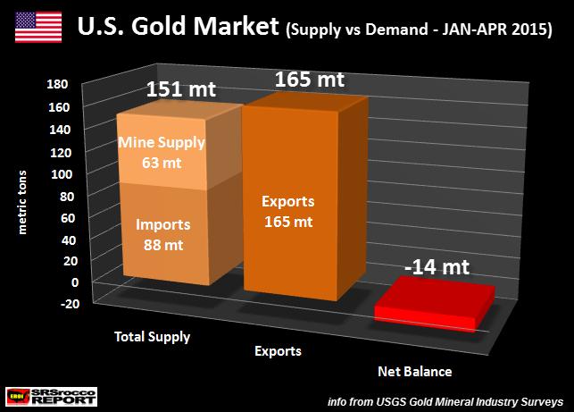U.S. Gold Market Jan-Apr 2015
