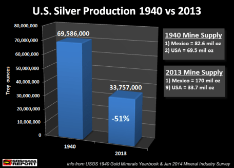 U.S. Silver Production 1940 vs 2013