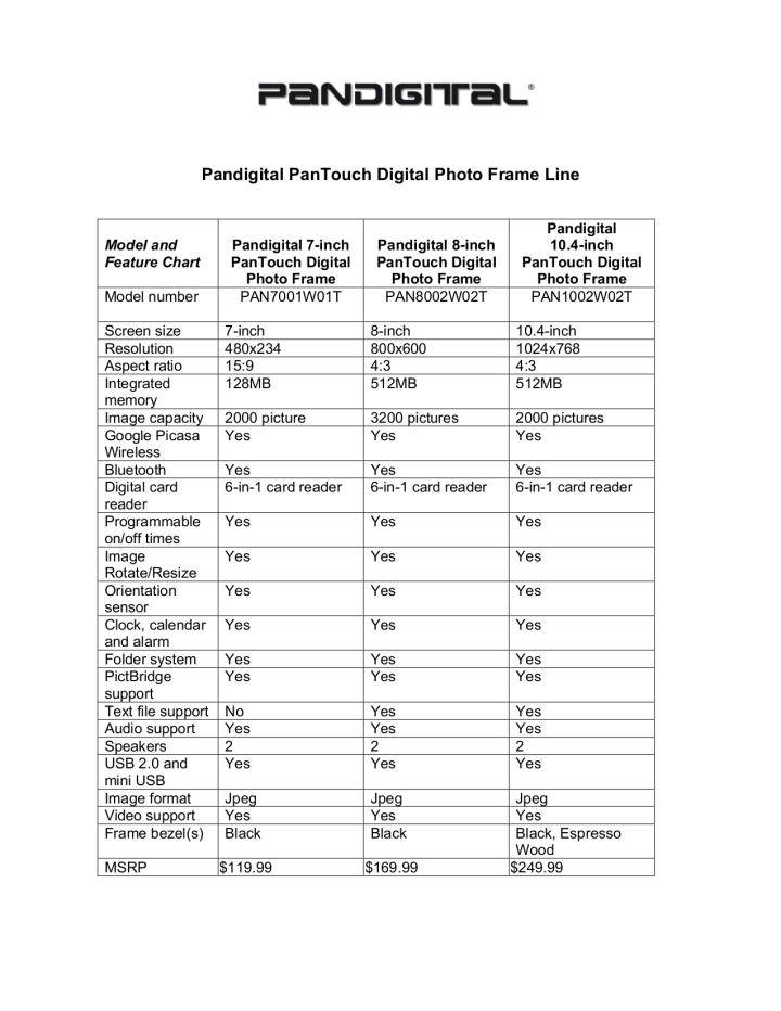 Pandigital Digital Photo Frame Manual Pdf   Frameswall.co