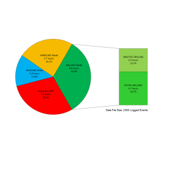 DCi Data Analysis - Productivity Results Chart