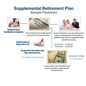 Sample Supplemental Retirement Plan