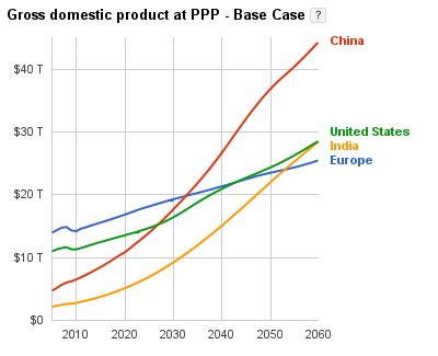 Sample chart from Google Public Data