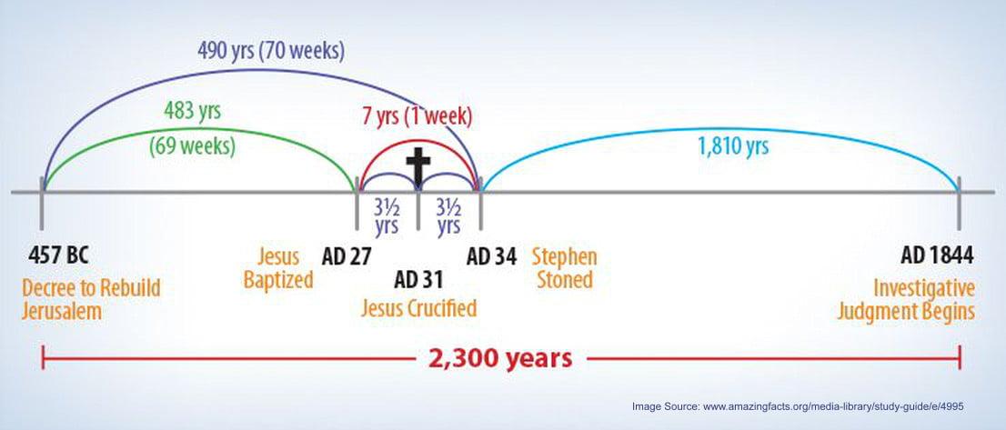 2300 day Prophetic Chart