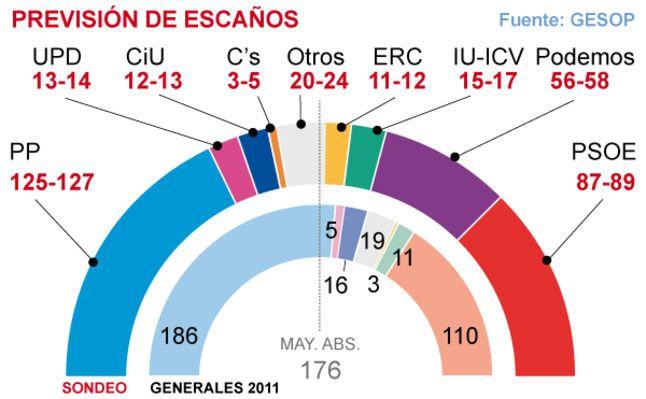 escaños elecciones podemos ¿Por qué los votantes abandonan al PSOE para marcharse a Podemos?