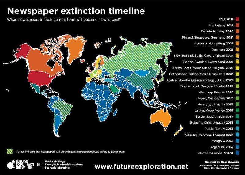 Newspaper extinction timeline Los días contados de la prensa española