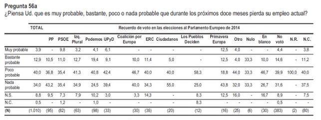 Podemos6 EDIIMA20140715 0689 5 1 El voto a Podemos, ¿consecuencia de la incertidumbre y el miedo al futuro?