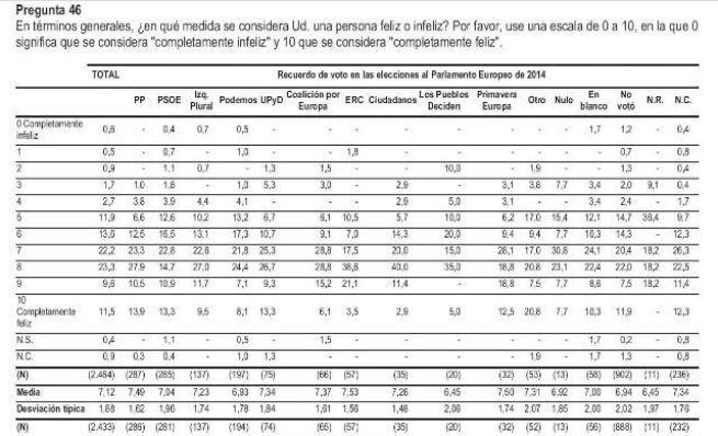 Votantes felicidad 1 El voto a Podemos, ¿consecuencia de la incertidumbre y el miedo al futuro?