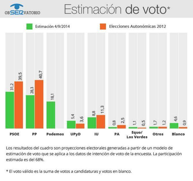 Estimacion voto ObSERvatorio Andalucía