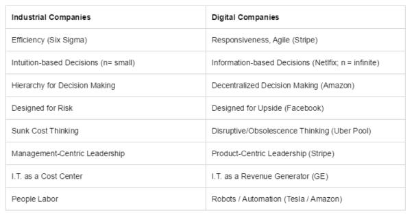 Diferencias-entre-compañias-industriales-y-digitales