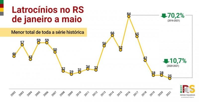gráfico em linha, nas cores amarelo, vermelho e verde, com os indicadores desde o início da série histórica dos casos de latrocinio de janeiro a maio