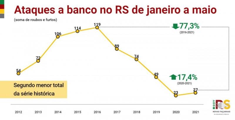 gráfico em linha, nas cores amarelo, vermelho e verde, com os indicadores desde o início da série histórica dos ataques a banco no RS de janeiro a maio