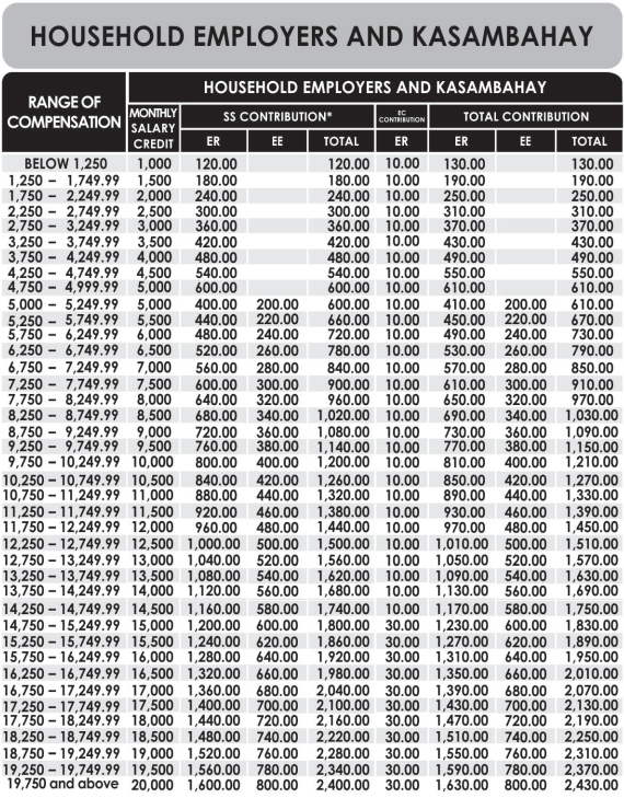 sss-contribution-table