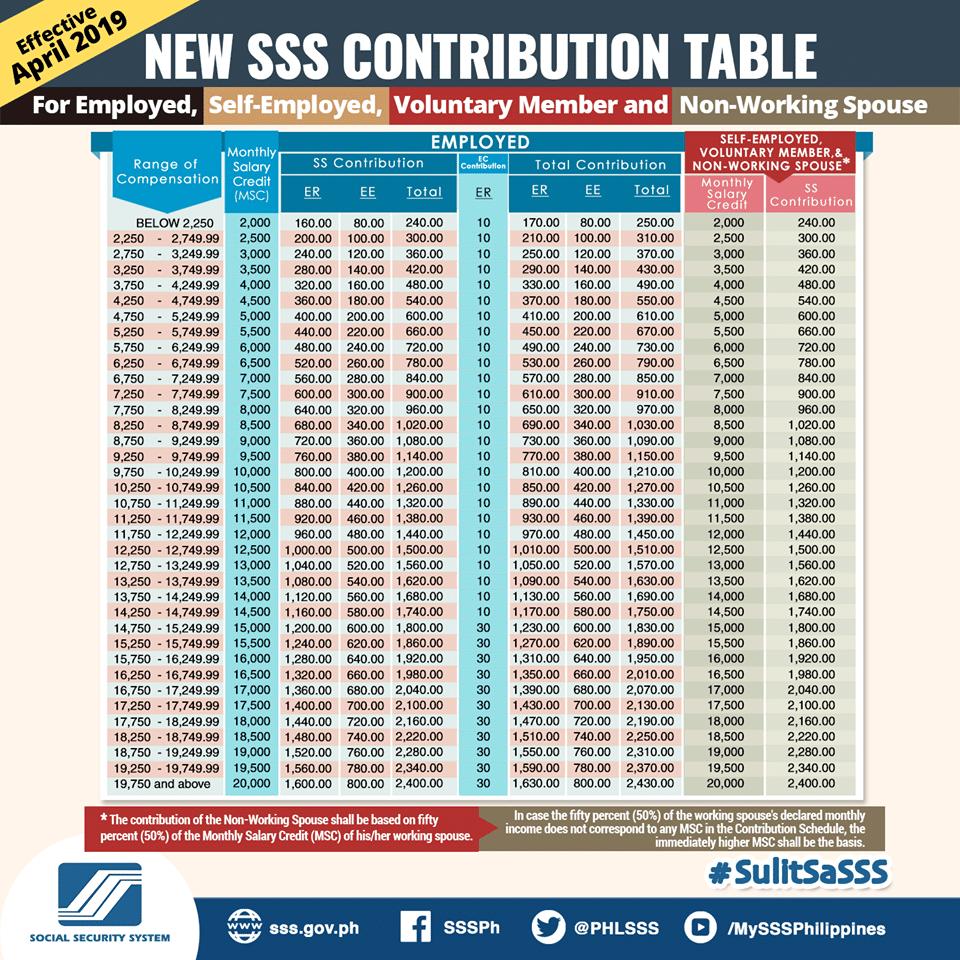 2010 sss contribution table pdf