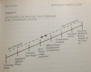 Chart of prayers ranging from receptive to attentive