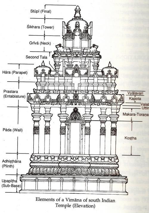 Floor Front Elevation Worship : Symbolism in temple sreenivasarao s