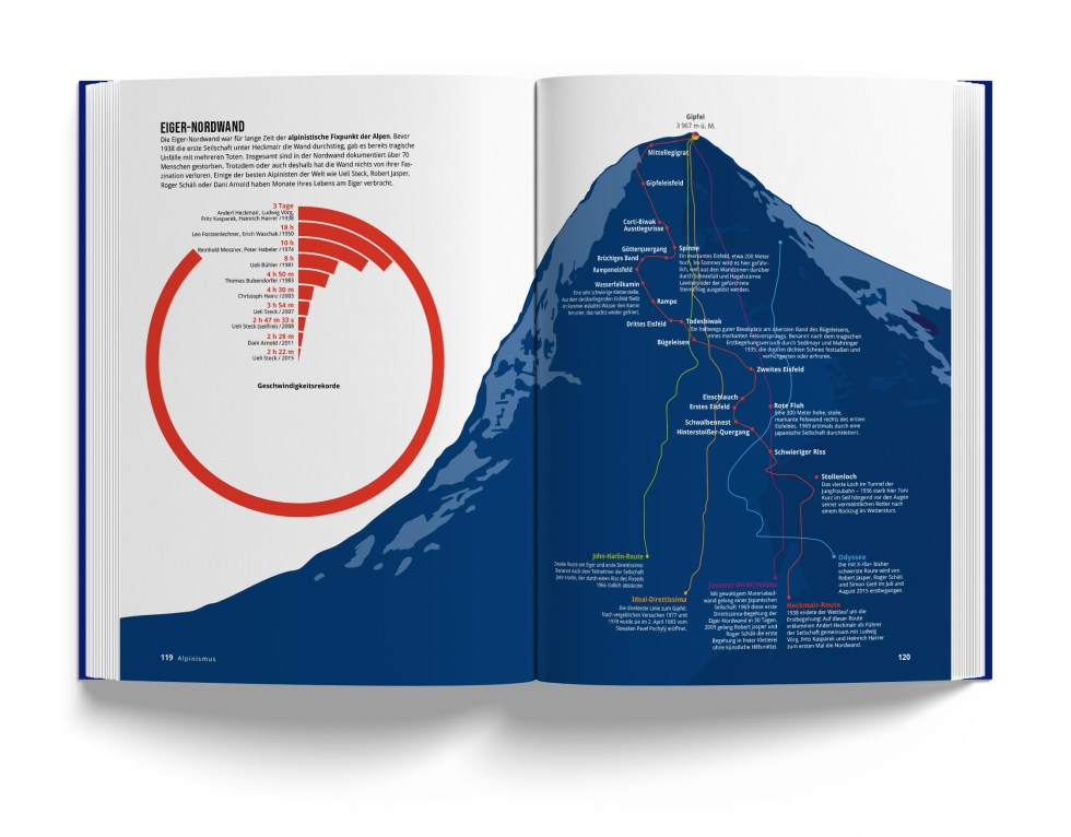Illustration zur Eiger-Nordwand aus Das Alpenbuch