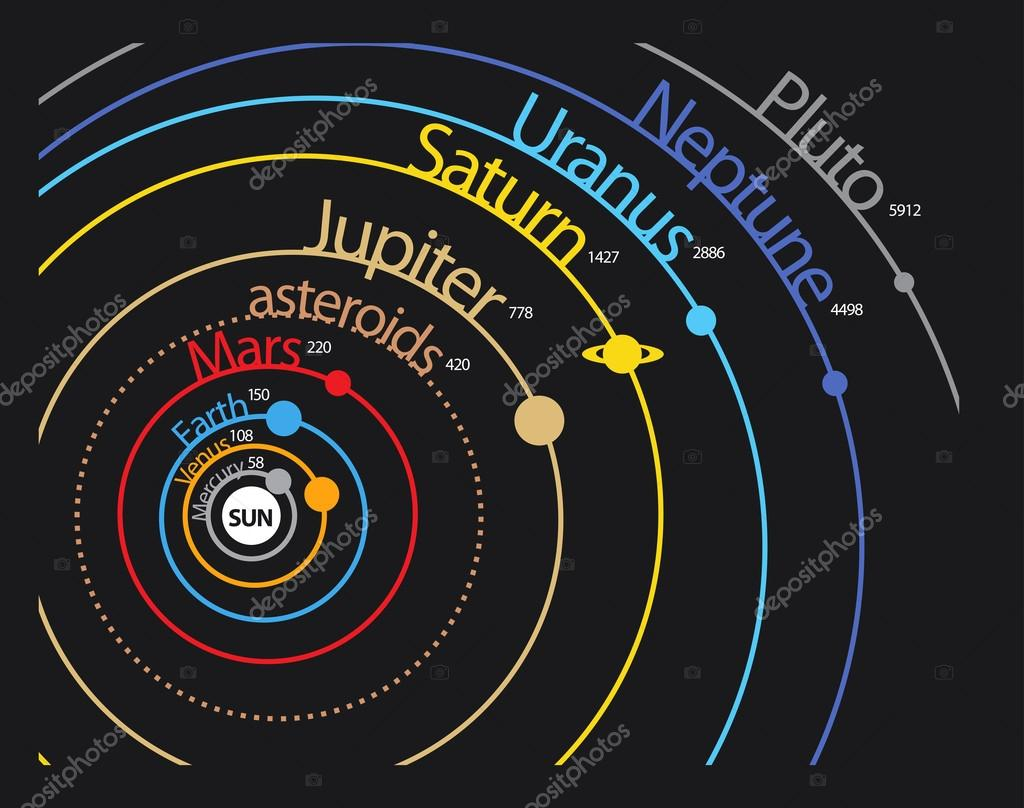Solar System Planet Scheme With Distances And Orbits