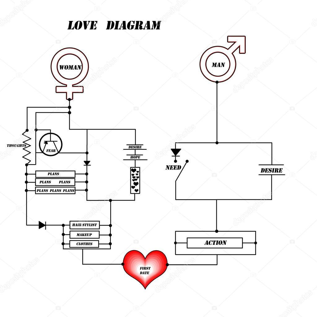 Diagramma Di Amore