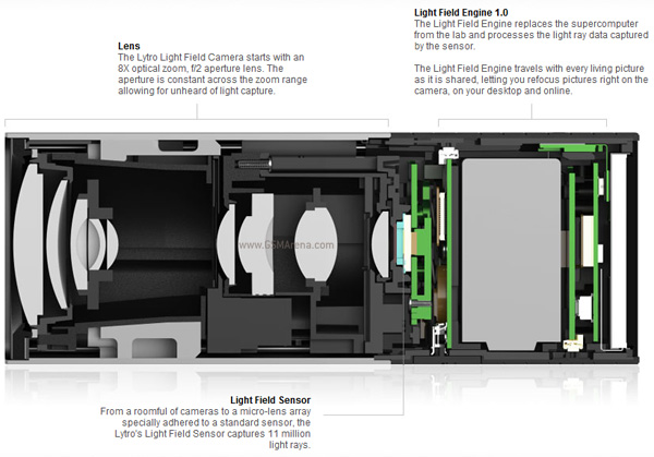 gsmarena 003 Lytro is the worlds first light field camera, lets you focus on any part of the image AFTER its captured