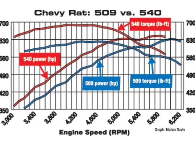 Chevy Engine Horsepower Chart