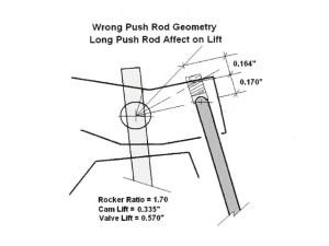 Rocker Arm & Valve Train Geometry  Hot Rod Network